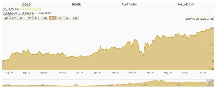 Orion Metal Exchange - Gold Charts