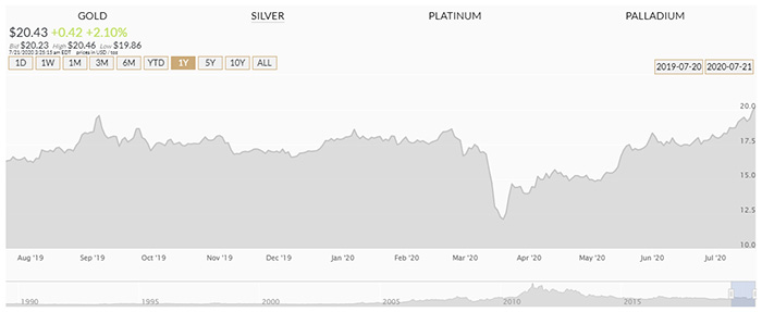 Orion Metal Exchange - Silver Charts